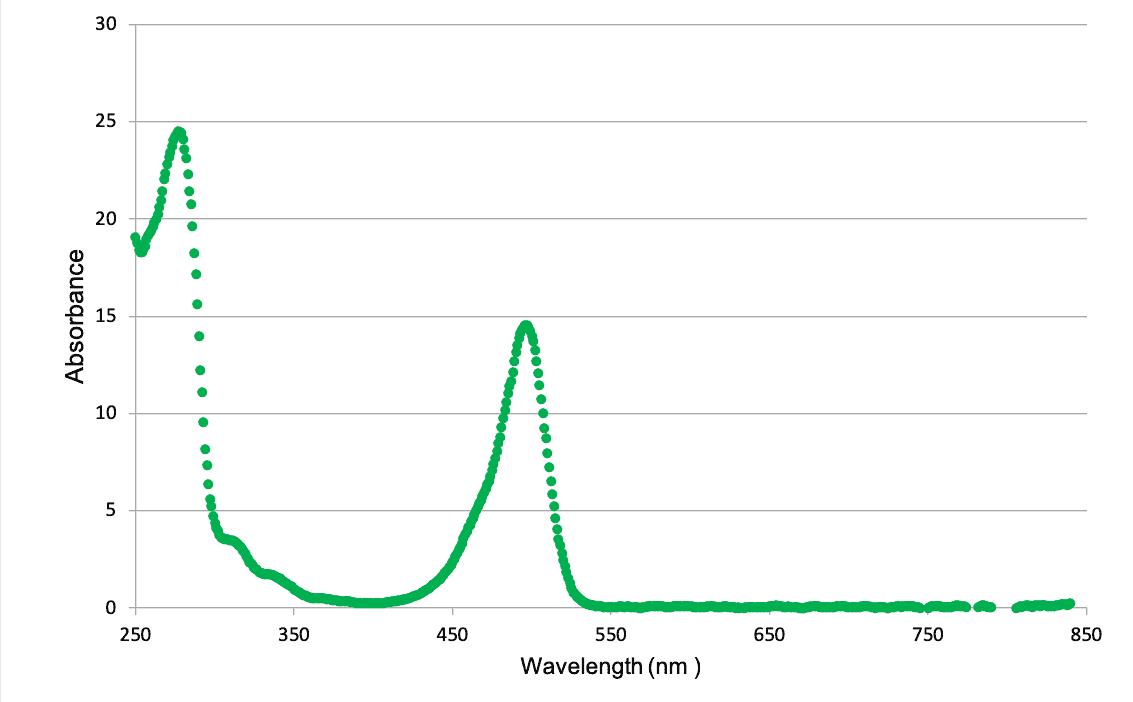 ALEXA FLUOR® 488 - Absorbance Graph
