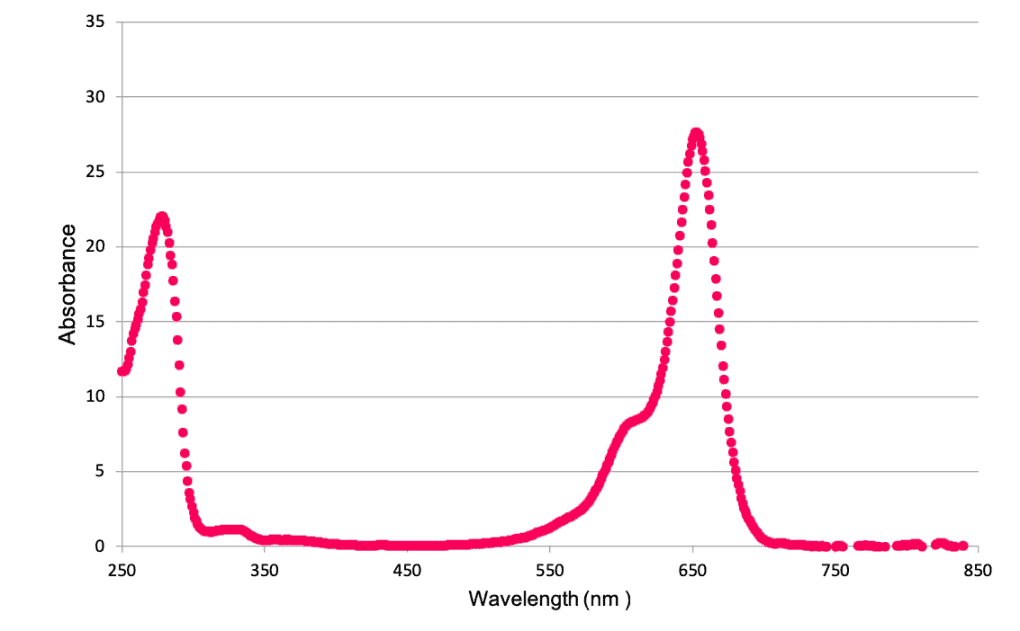 ALEXA FLUOR® 647 - Absorbance Graph