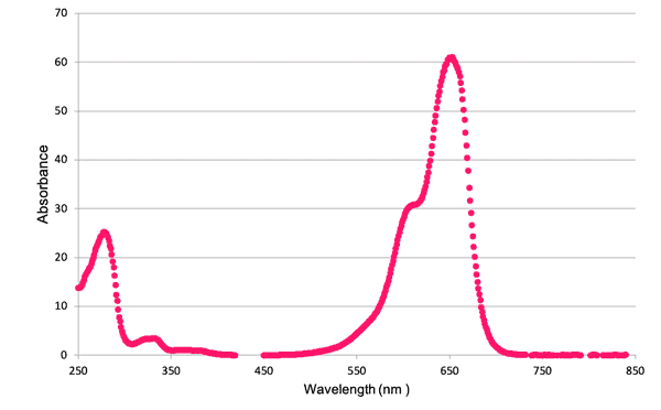 Cy5 - Absorbance Graph